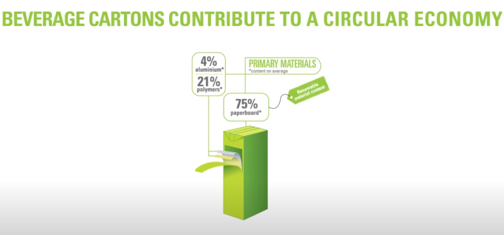 Beverage Cartons contribute to a Circular Economy